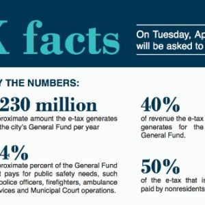 Facts about the Kansas City Earning Tax